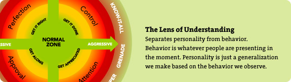 The Lens of Understanding